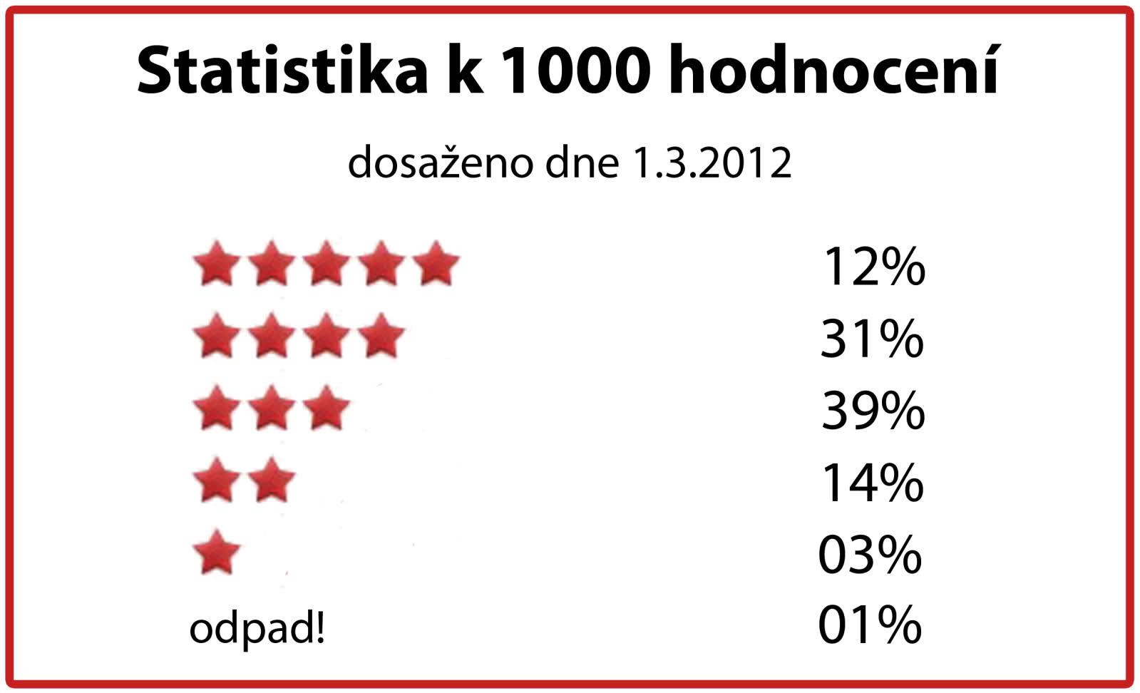 CSFD Statistika