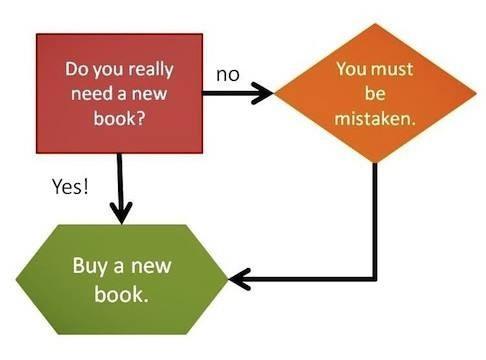 Základní dilema mého života v jediném obrázku
