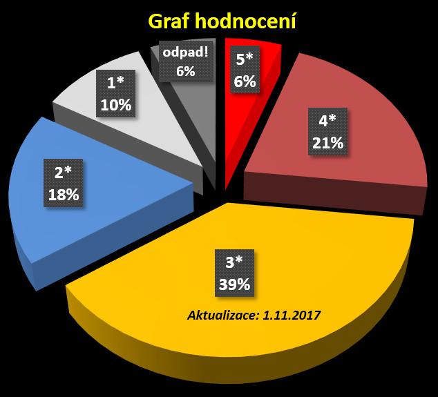 graf hodnocení