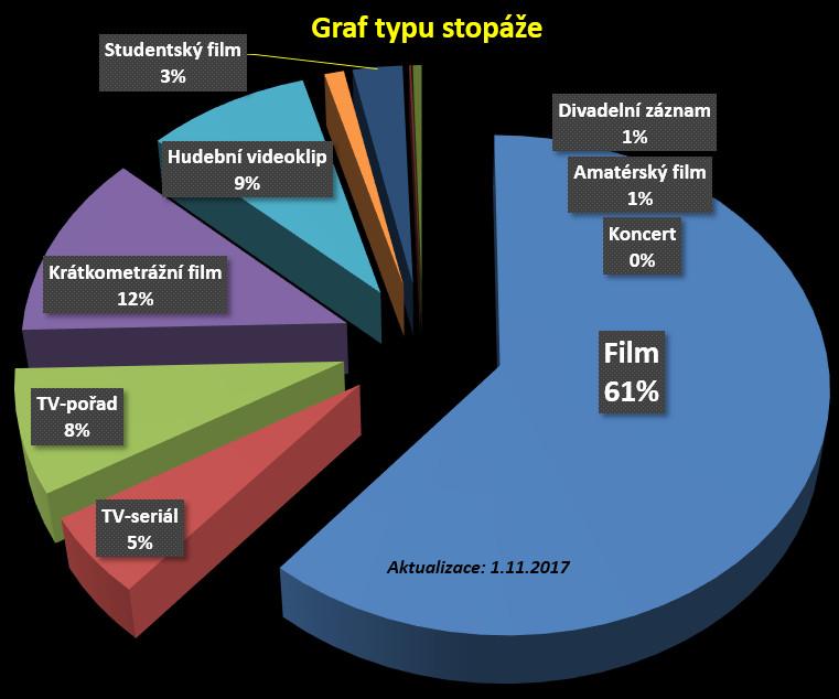 graf typ stopáže