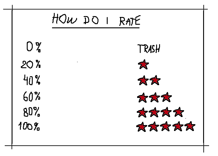 How do I rate